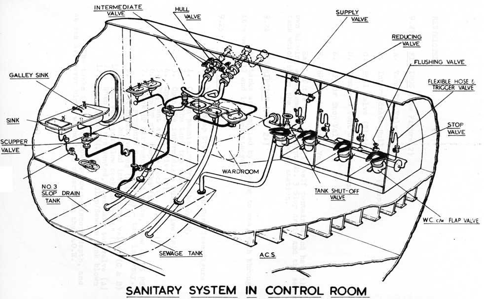 Controles da descarga de alta pressao dos U-boats VIIC